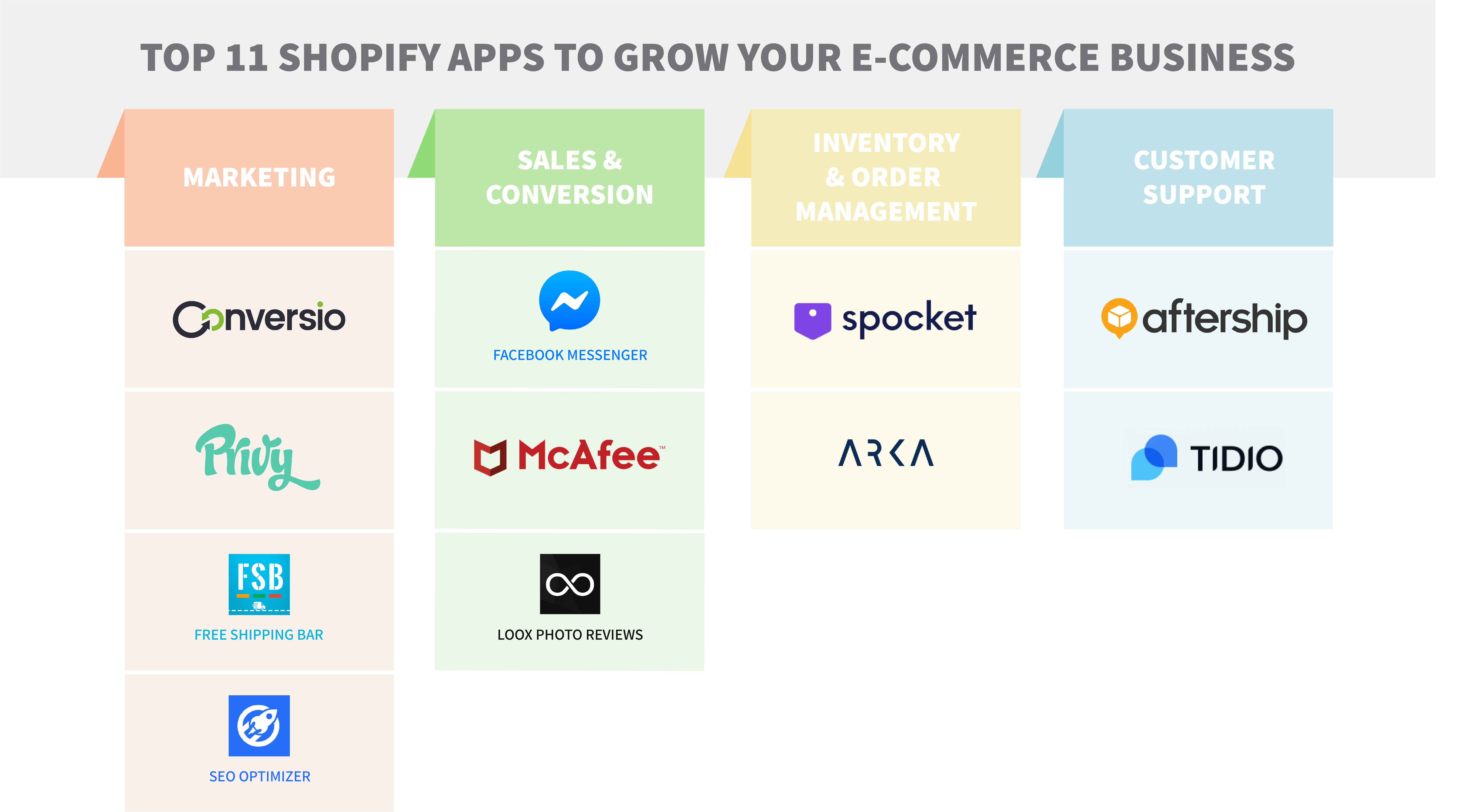 Top 11 Shopify Apps to Grow Your E-Commerce Business