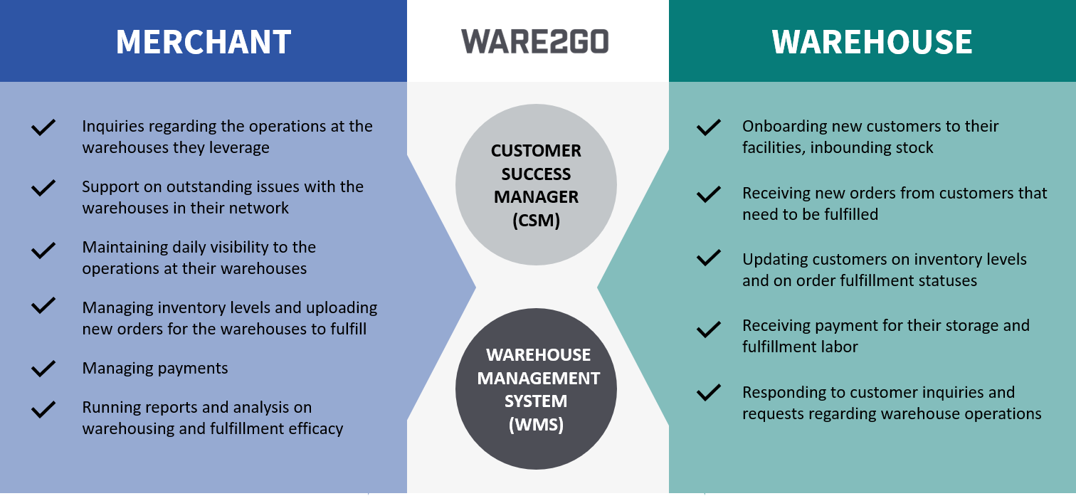 How ware2go's technology and customer support services intertwine