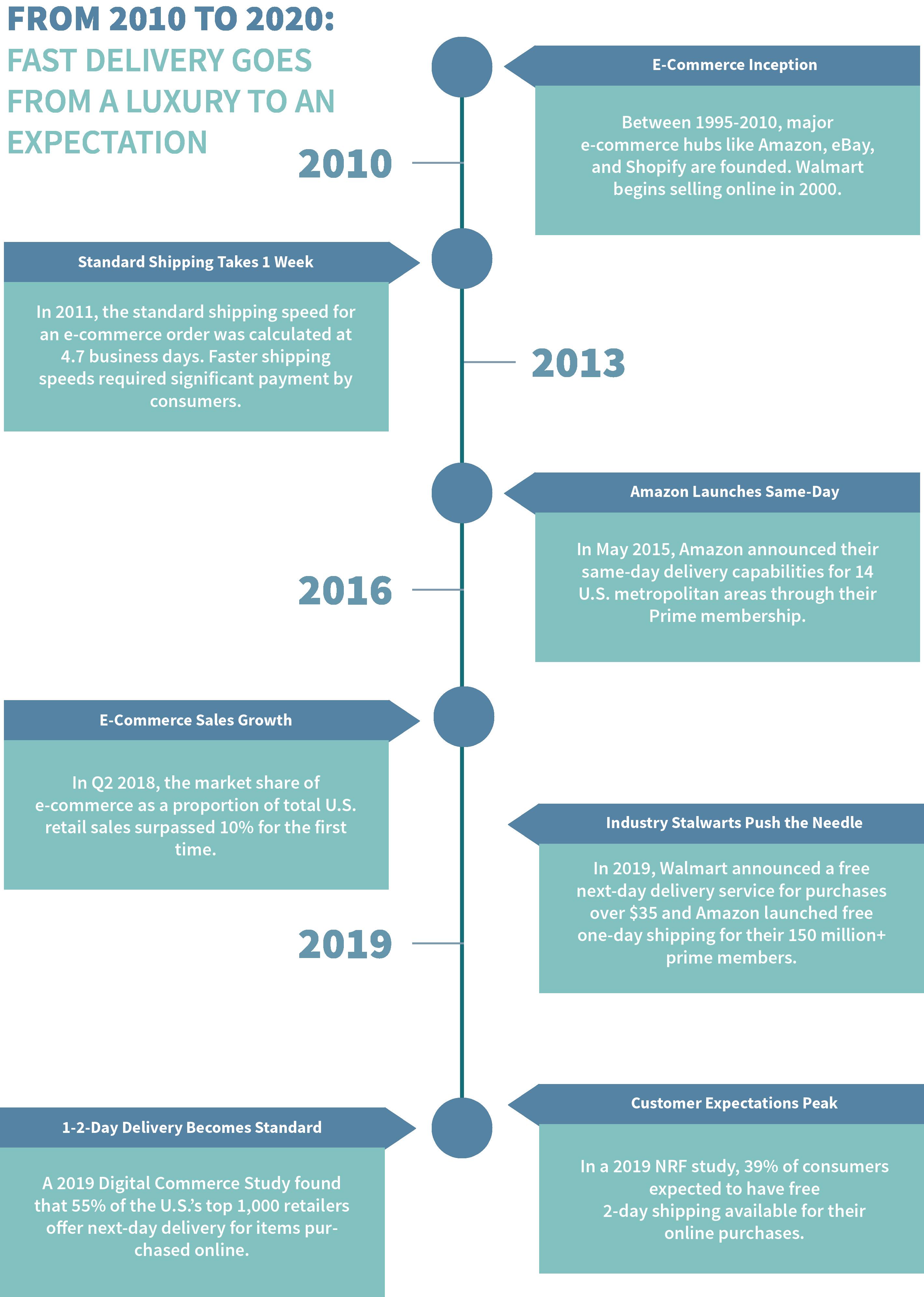 The Ware2Go service model