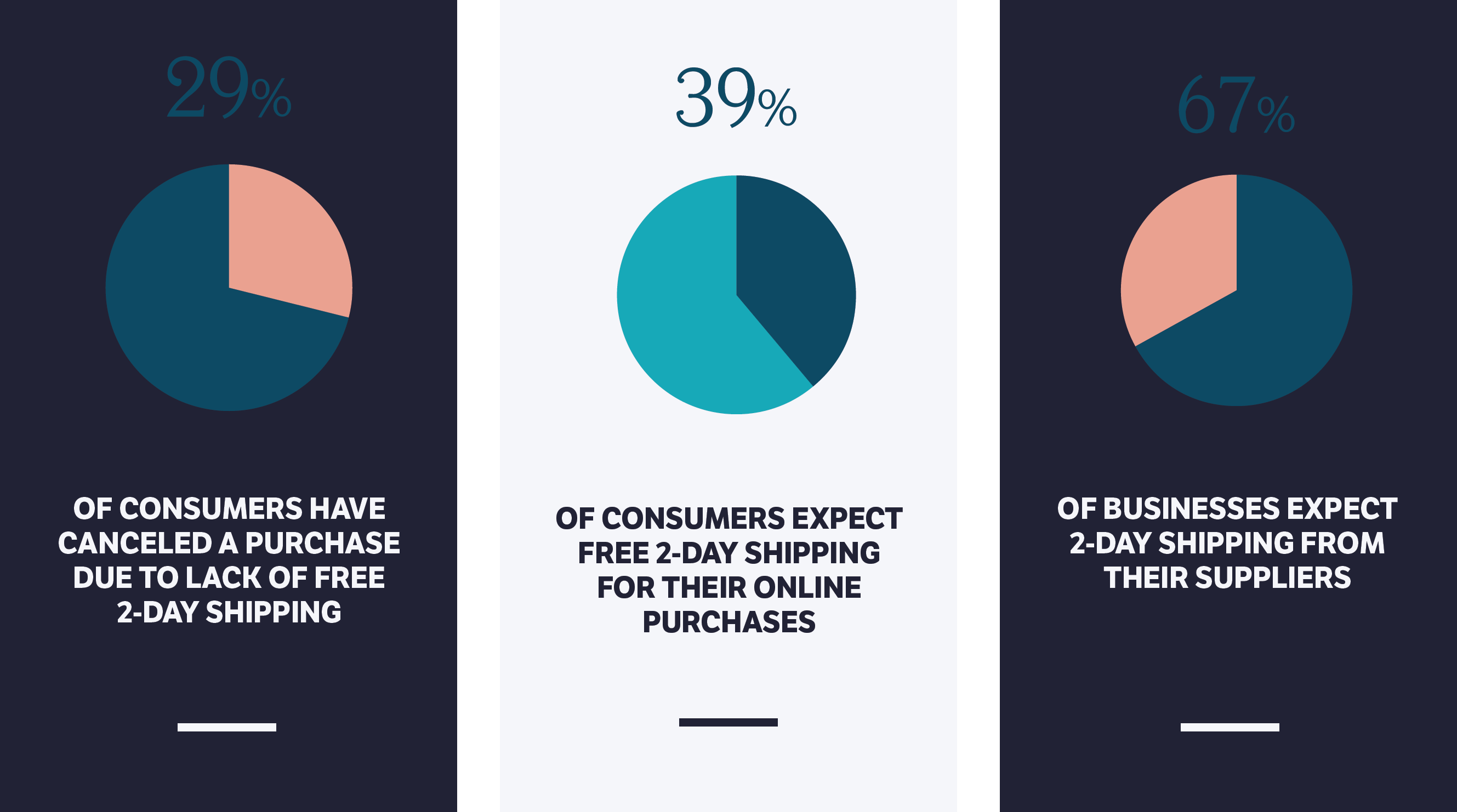 Understanding customer expectations for fast and affordable delivery
