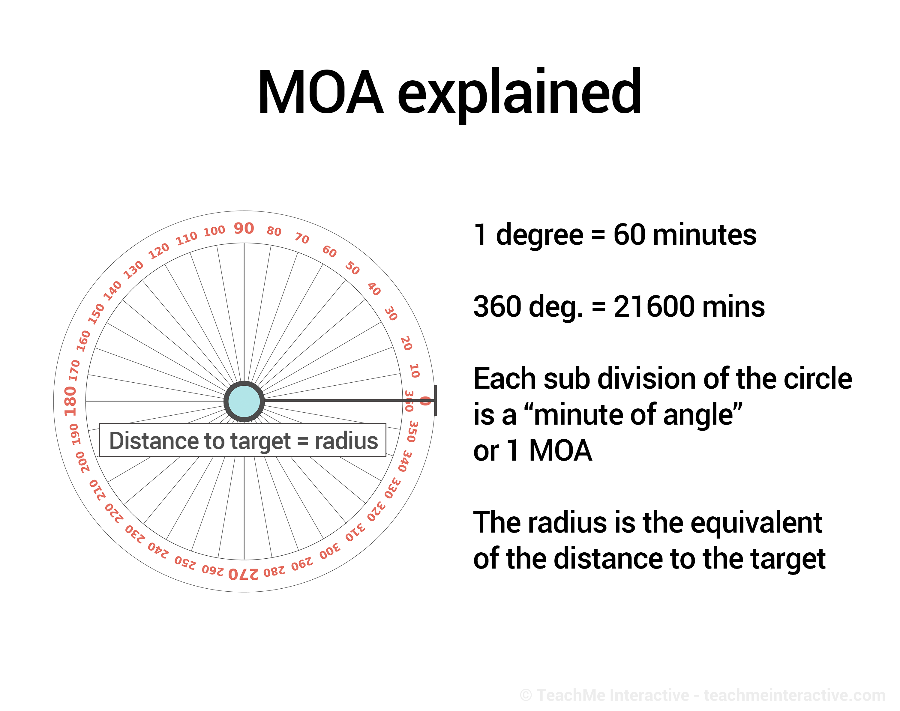 Long Range Shooting - MOA and MILS explained