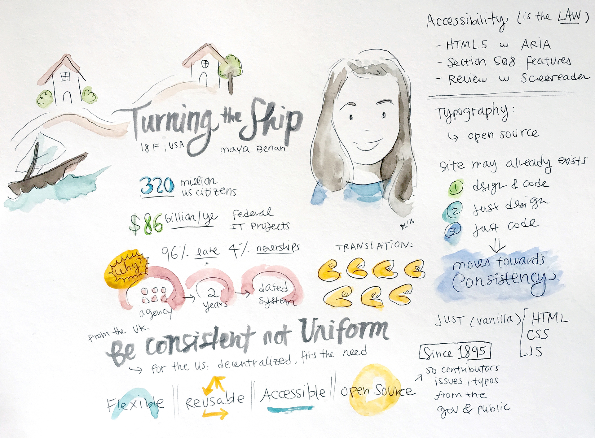 Turning the Ship: Living Design Systems in the Federal Government