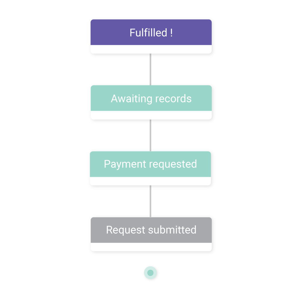 Request Flow: Request submitted, Payment requested, Awaiting records, Fulfilled