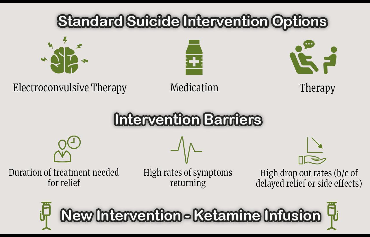 suicide intervention options