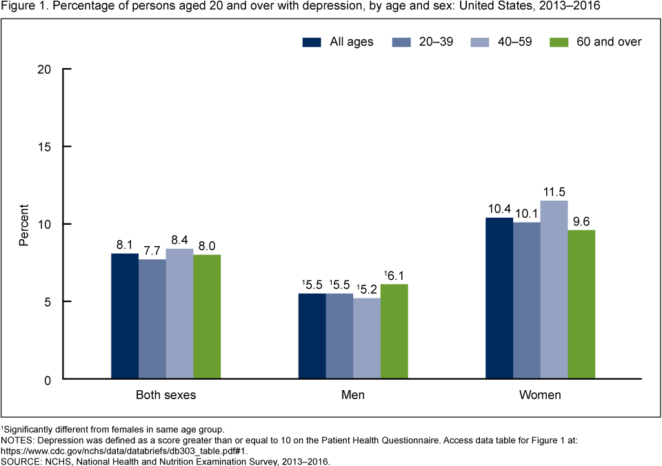 percentages of people with depression in the U.S. by age and sex