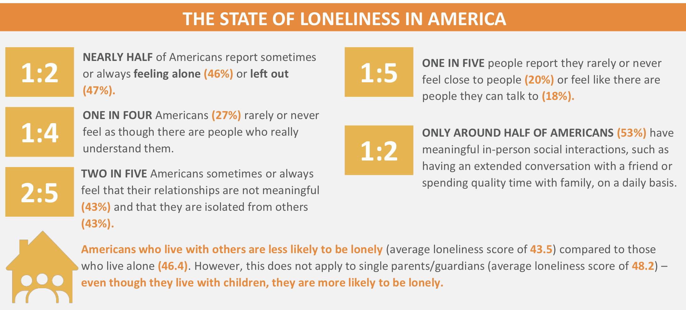 facts about the state of loneliness in America