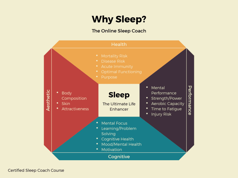Chart detailing the benefits of sleep.