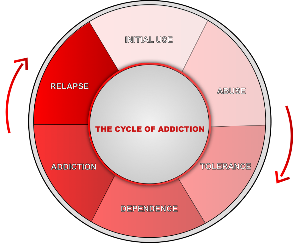 Drug Abuse and Treatment: How Addiction and Recovery Rewire the Brain   GRW  Health Blog