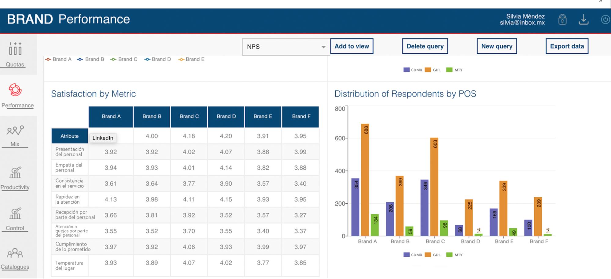 Panel de control de monitoreo de respuestas para ejecutivos