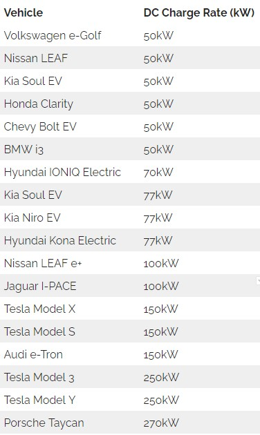Electric vehicle DCFC charging rates table