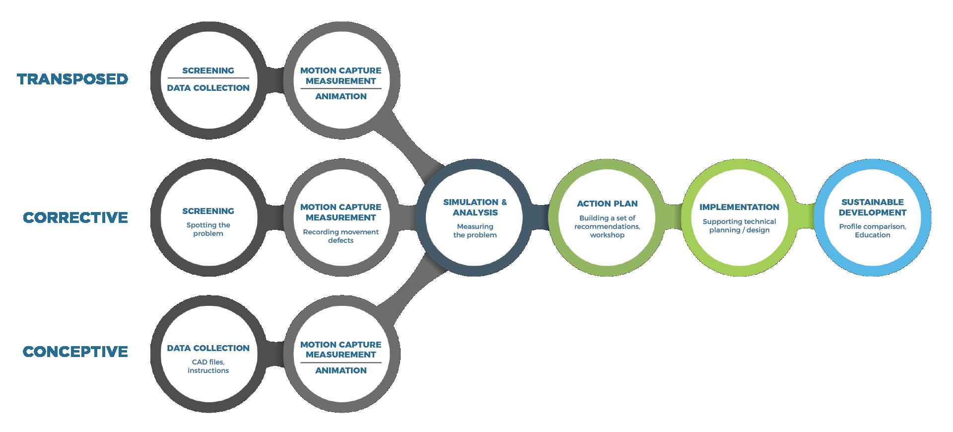 ViveLab framework
