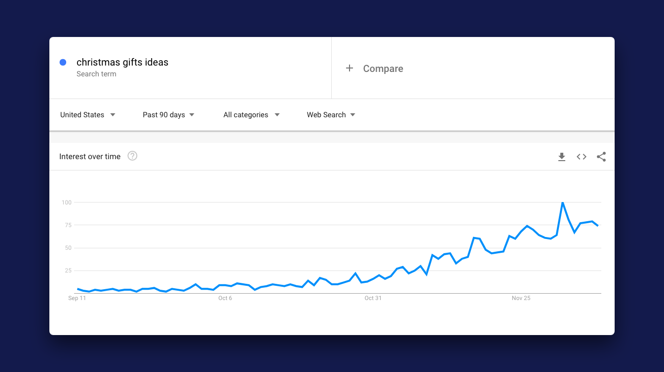Google Trends results for the search term Christmas gift ideas over October, November and December 2018