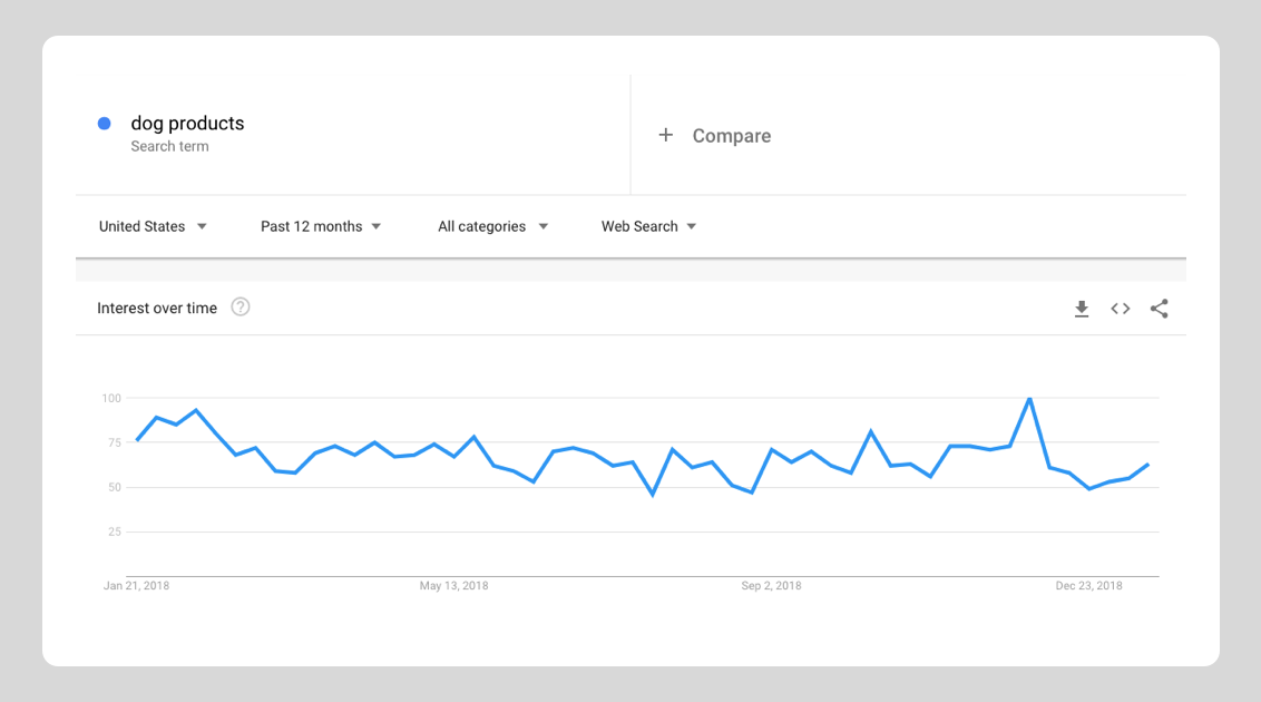 Google trends data on dog products in the US - dropshipping