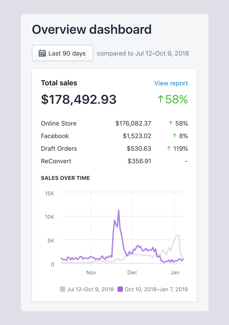 Shopify dropshipping success report - Oberlo Alternative