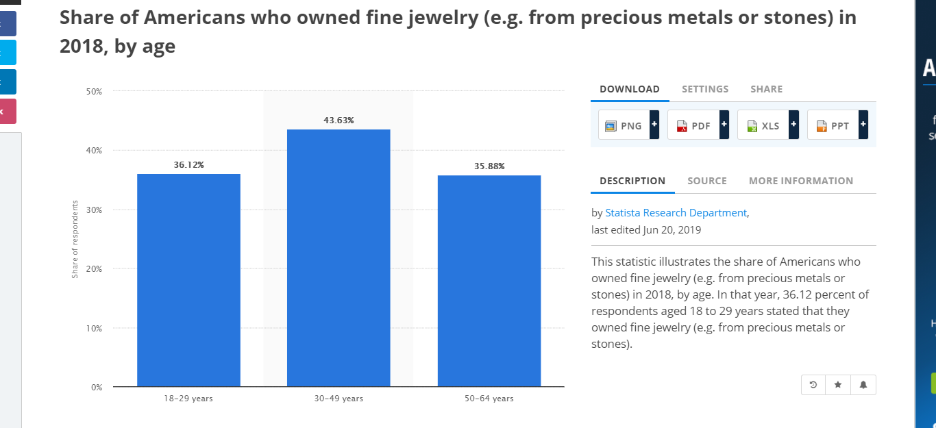 jewelry stats, dropshipping