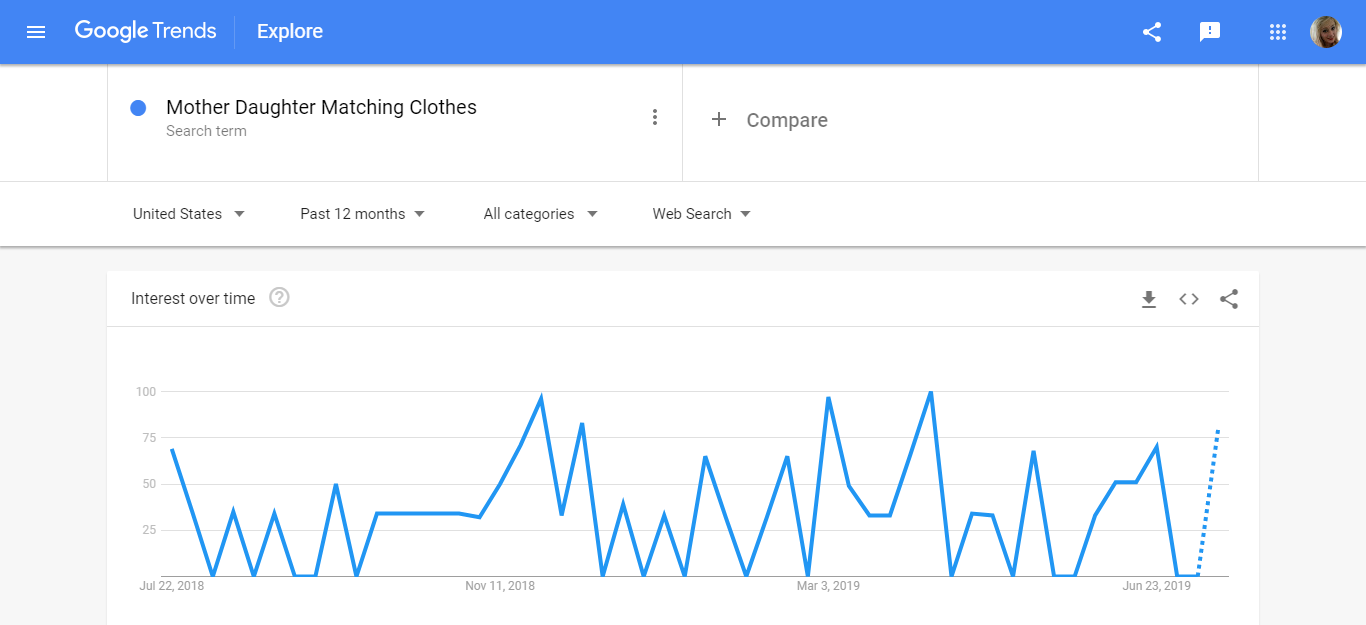 mother-daughter google trends