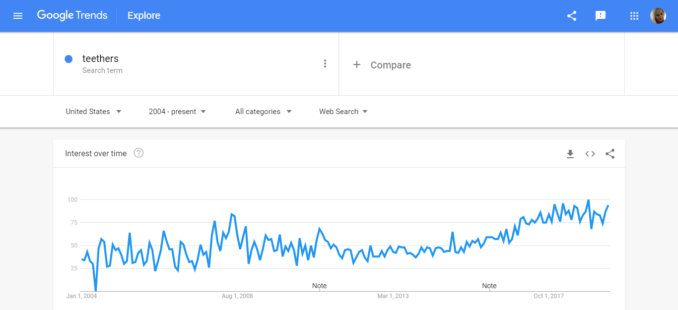 google trends teethers