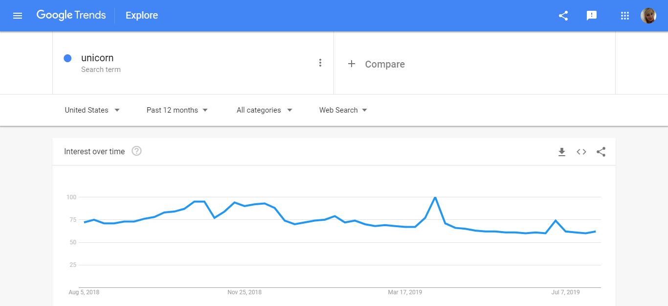 Unicorns Google Trends