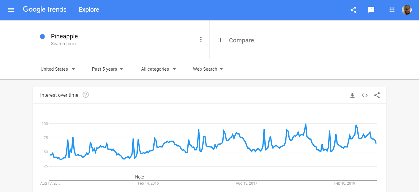 Pineapple Prints Google Trends