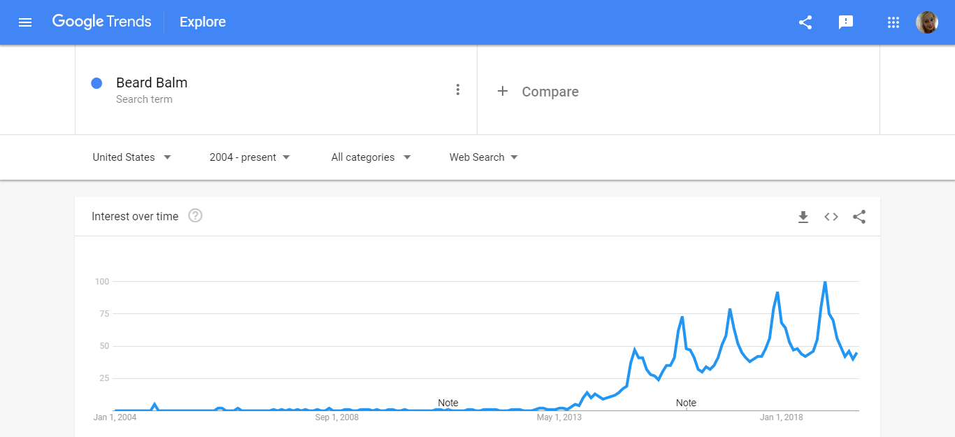 Beard Balm Google Trends