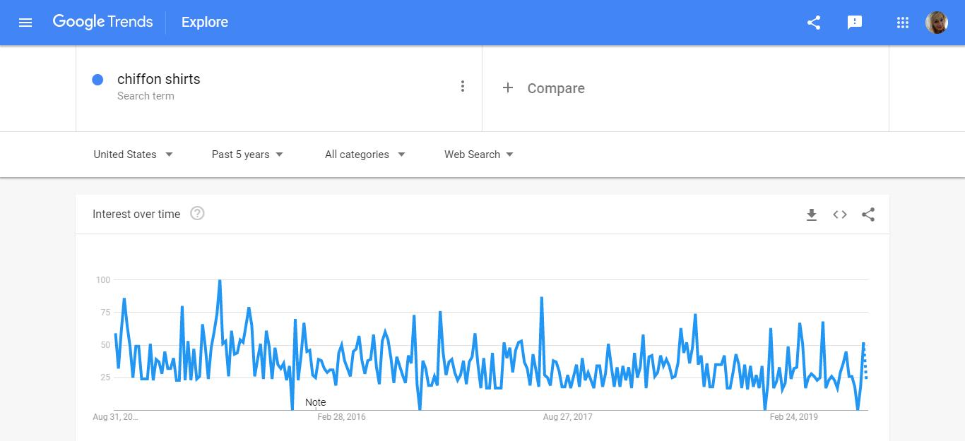 Chiffon Shirts Google Trends