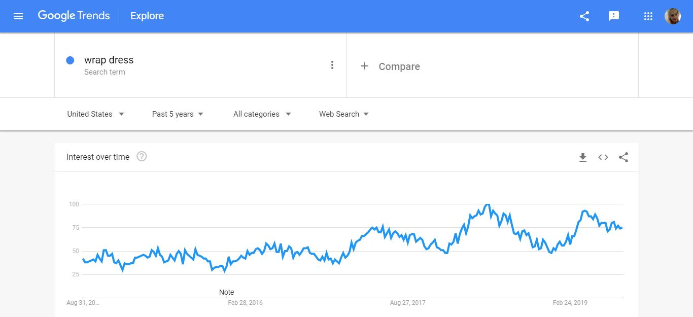 Wrap Dress Google Trends