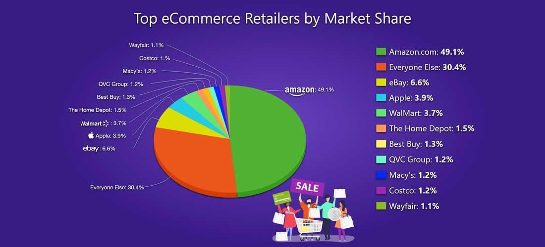 Top ecommerce retailers by market share