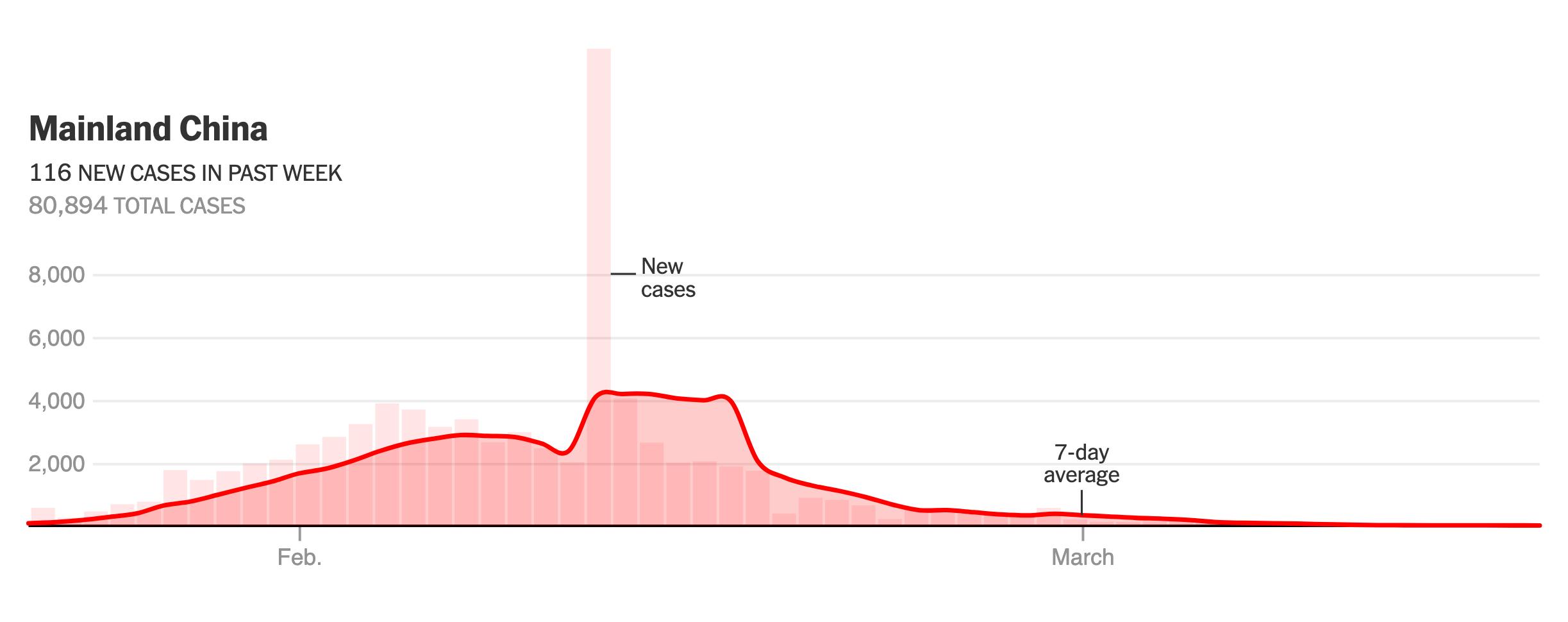 Coronavirus China Curve