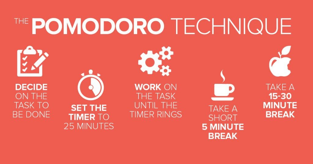 Pomodoro technique for time management while working remotely