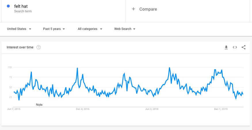 Felt Hat - Google Trends