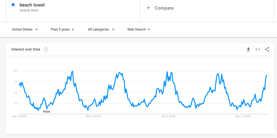 Beach Towel - Google Trends