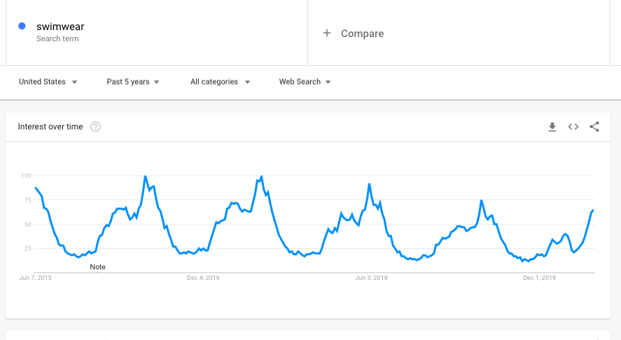 Swimwear - Google Trends