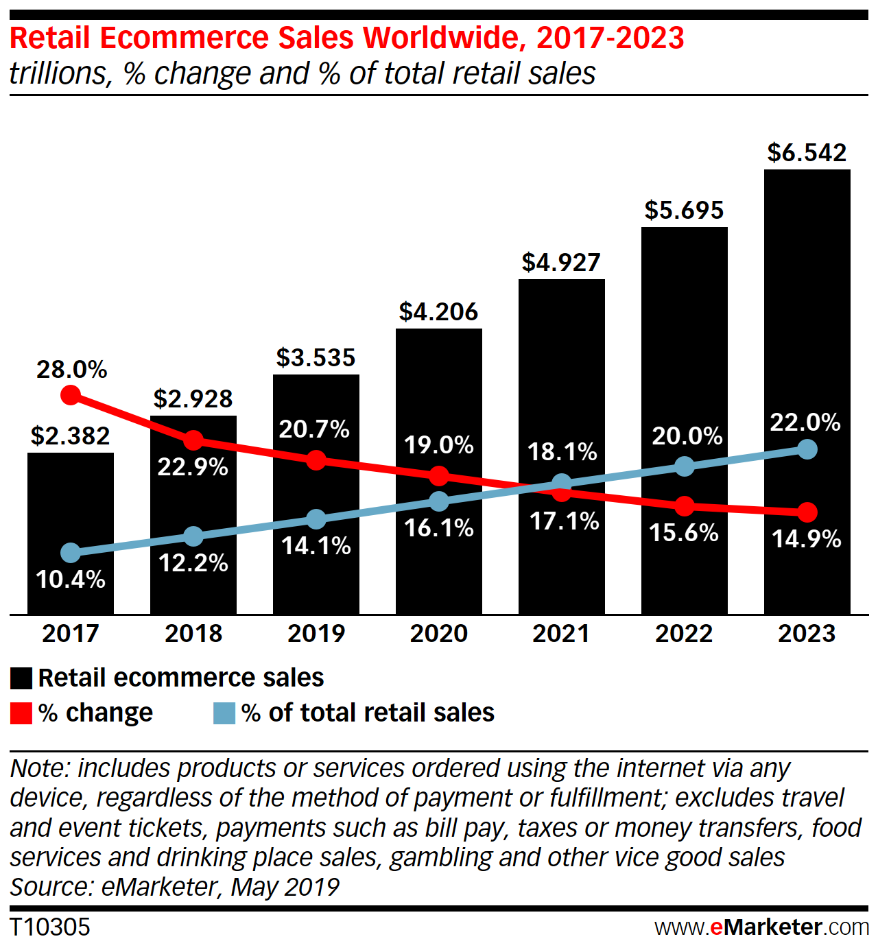 ecommerce trends 2020 graph with retail sales 2017-2023