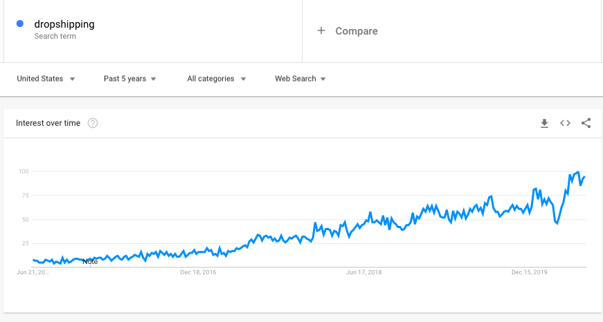 google trends graph of dropshipping keyword