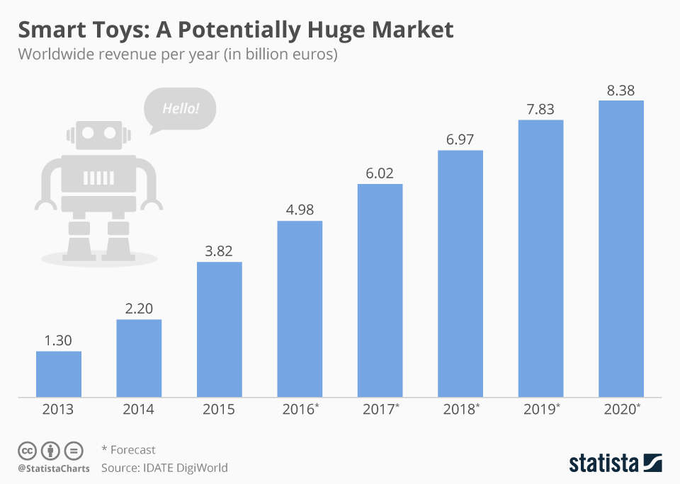 smart toys ecommerce growth infographic
