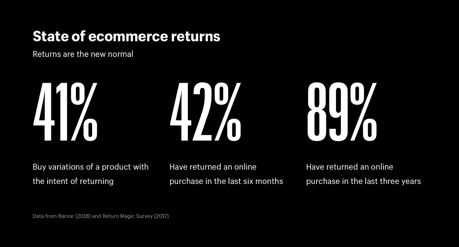 ecommerce returns trend 2020