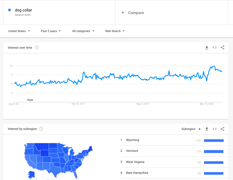 Google trends for Dog Collar