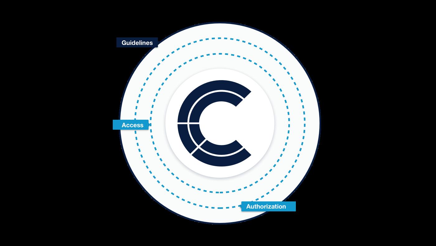 data governance access management permission management