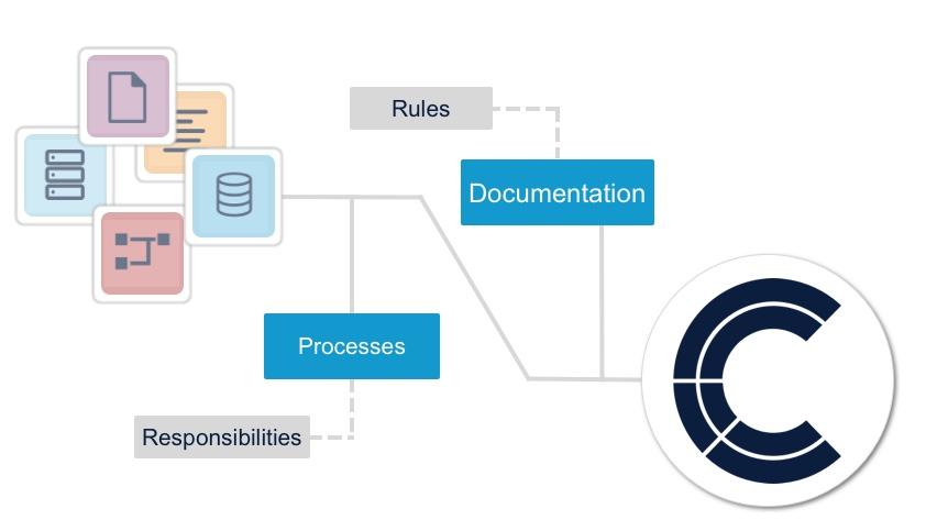 data governance data lifecycle