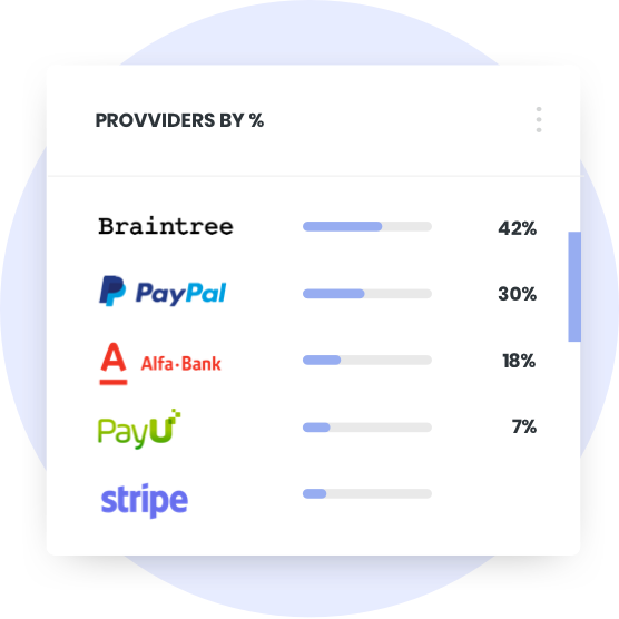 Payment Orchestration API