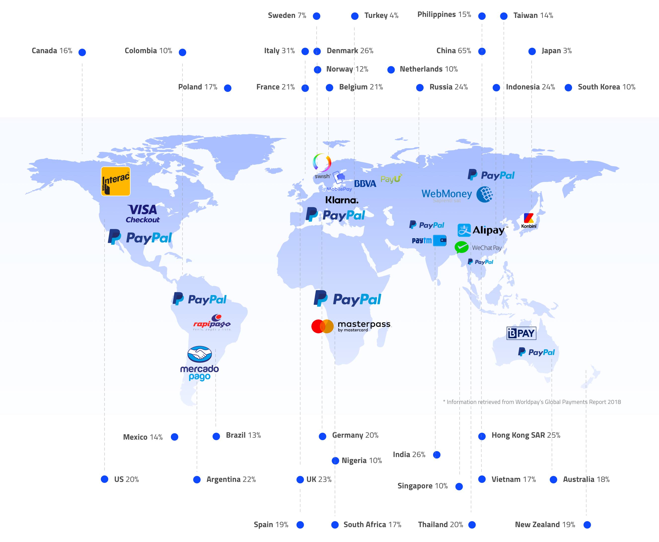 eWallet Usage Globally