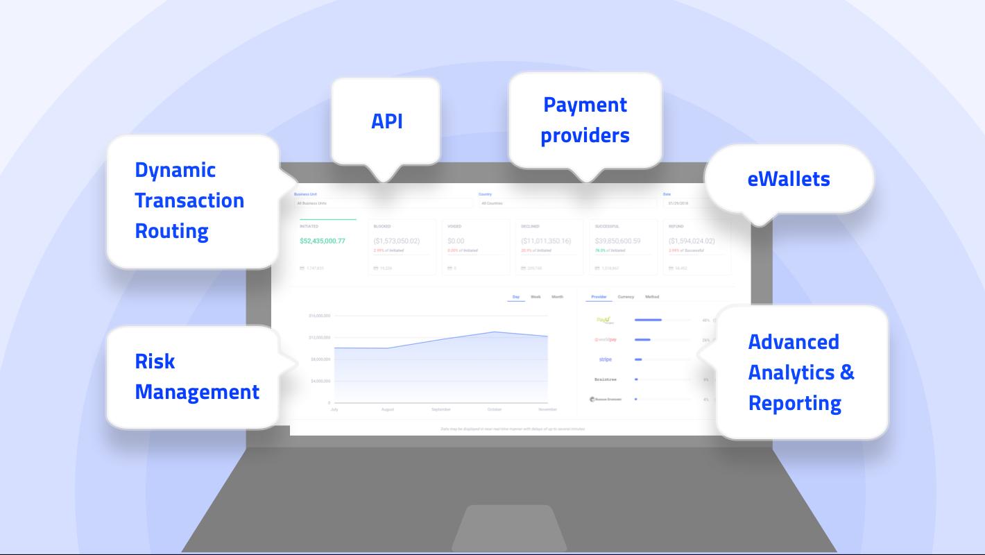 Enterprise Payment Hub