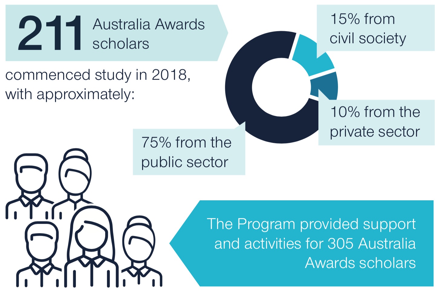 211 Australia Awards scholars commenced study in 2017, with approximately 15% from civil society, 10% from the private sector and 75% from the public sector. The program provided support and activities for 305 Australia Award scholars.