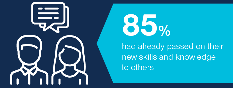 85% had already passed on their new skills and knowledge  to others