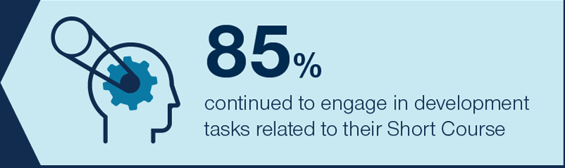 85% continued to engage in development tasks related to their Short Course