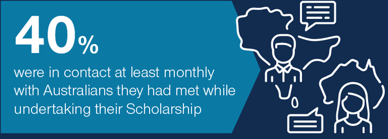 40% were in contact at least monthly with Australians they had met while undertaking their Scholarship
