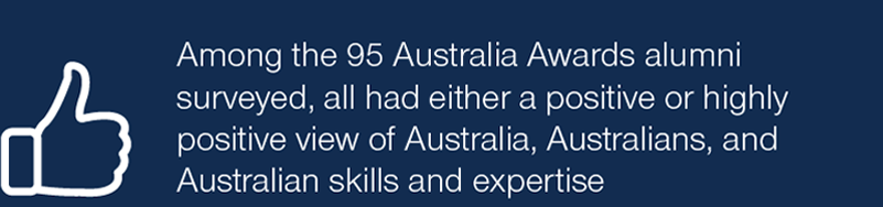 Among the 95 Australia Awards alumni surveyed, all had either a positive or highly positive view of Australia, Australians, and Australian skills and expertise