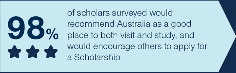 98% of scholars surveyed would recommend Australia as a good place to both visit and study, and would encourage others to apply for a Scholarship