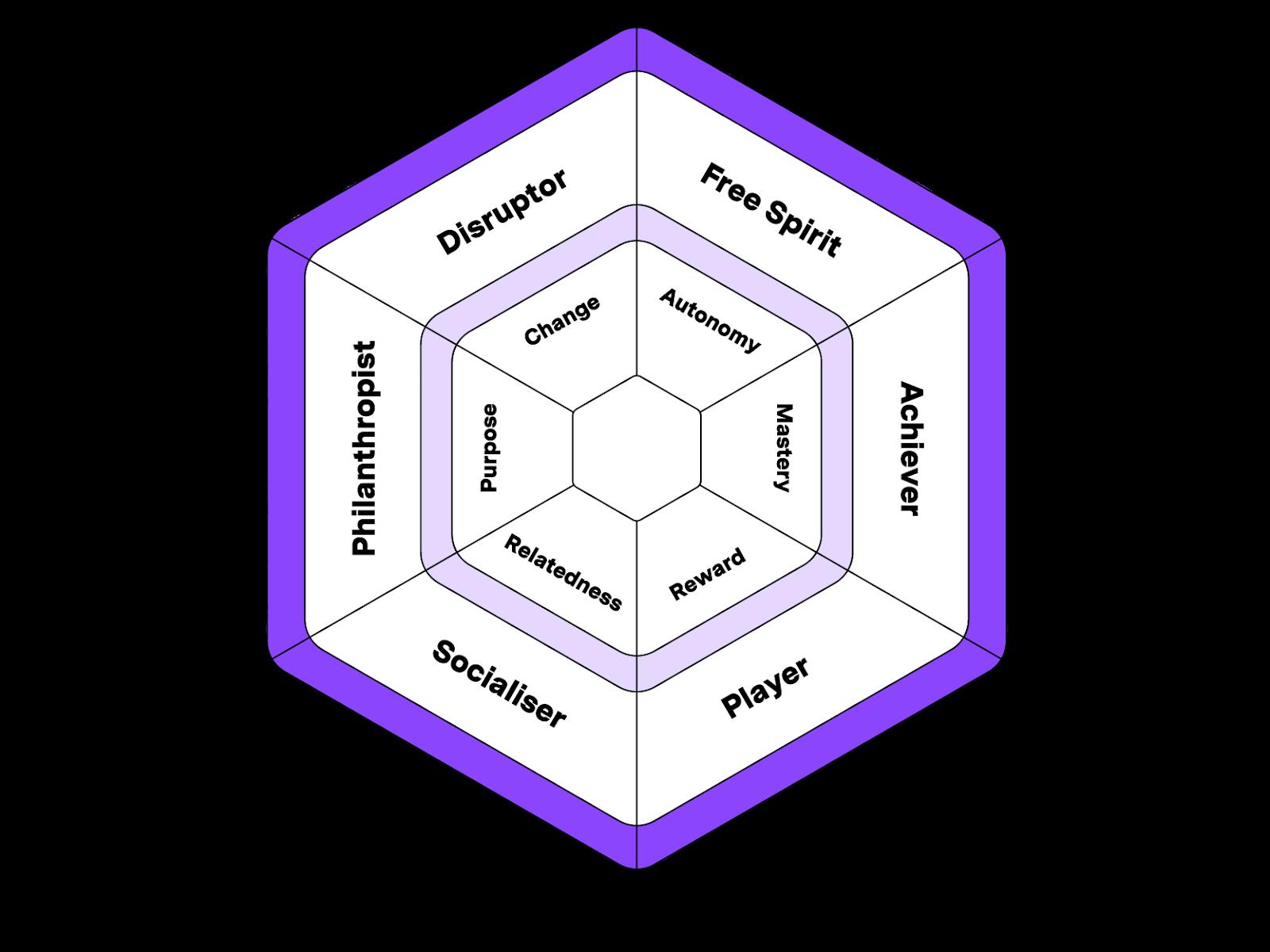 Gamification Hexad Scale