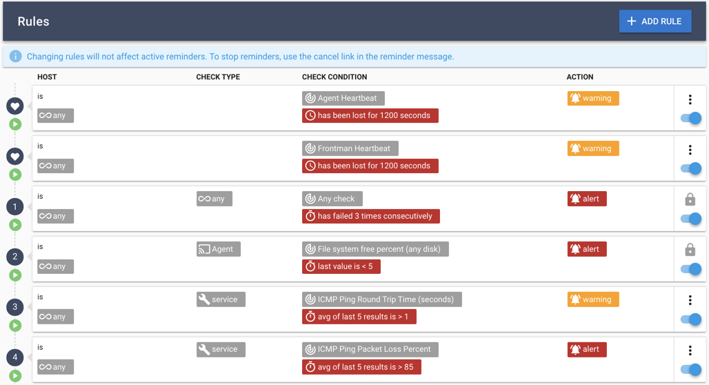 Preconfigured Smart Alerfts for Best-Practice monitoring